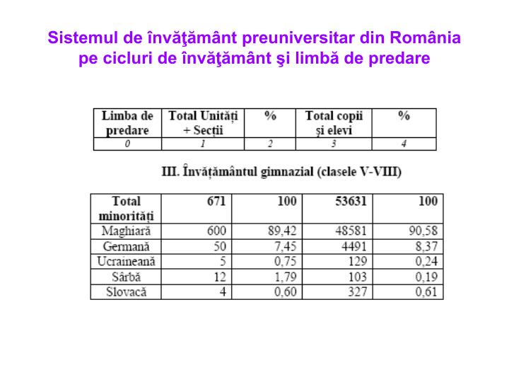 Sistemul de învăţământ preuniversitar din România