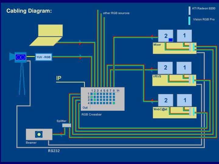 Cabling Diagram: