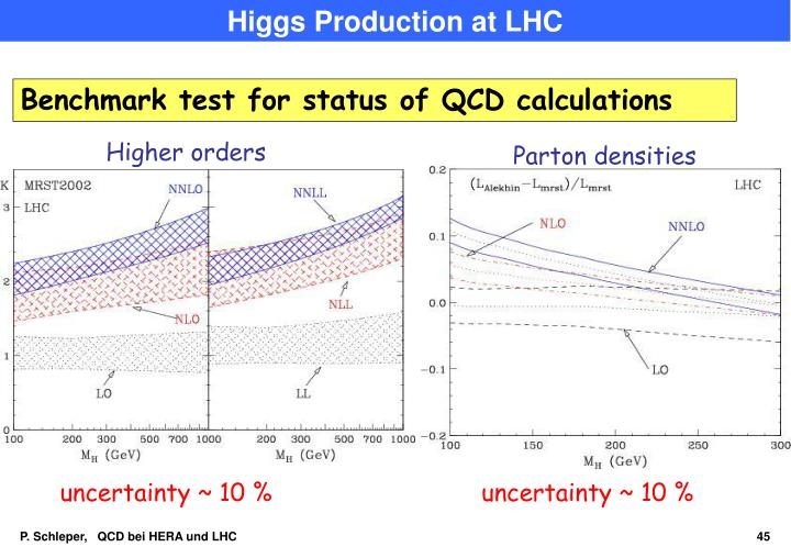 Higgs Production at LHC