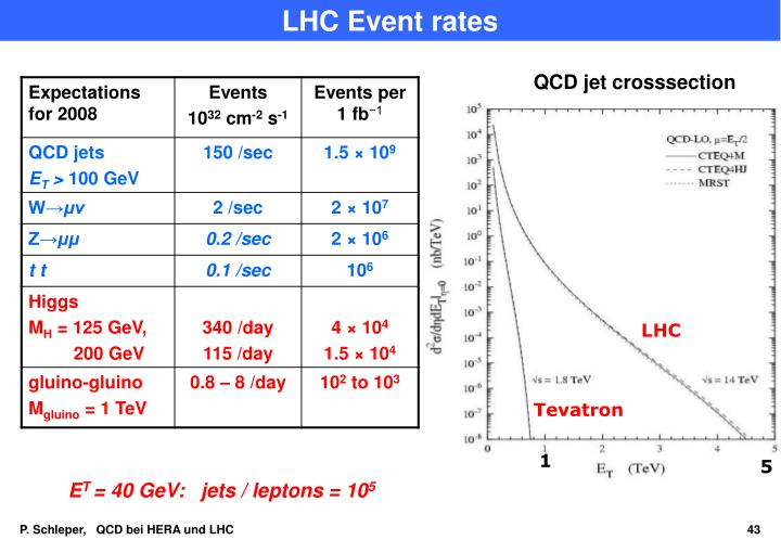 LHC Event rates