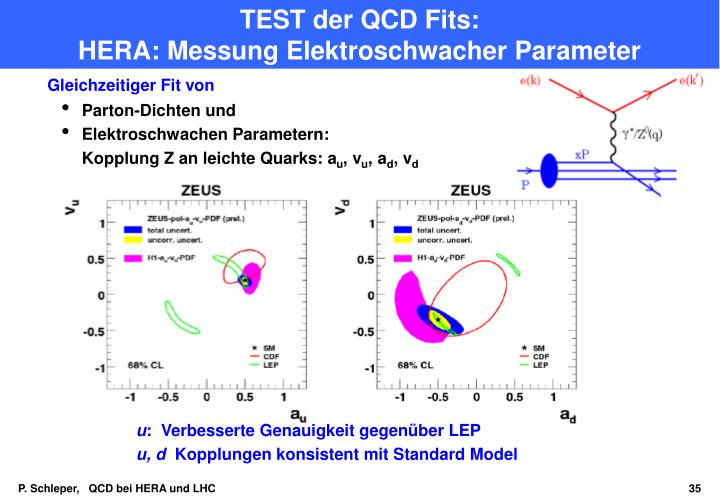 TEST der QCD Fits: