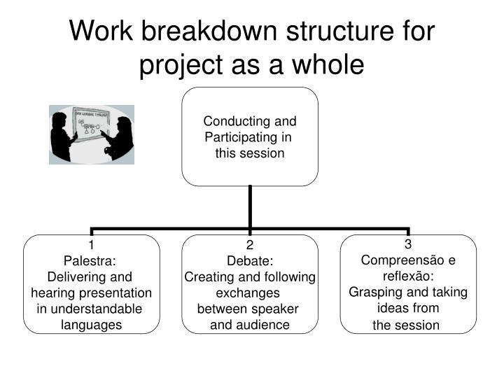 Work breakdown structure for project as a whole