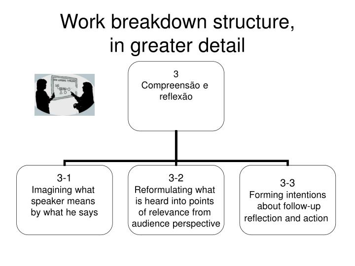 Work breakdown structure,
