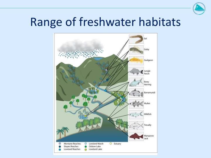 Range of freshwater habitats