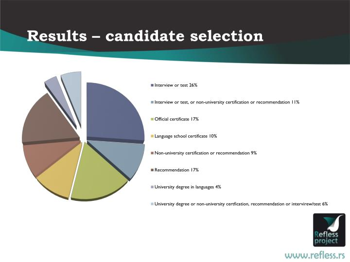 Results – candidate selection