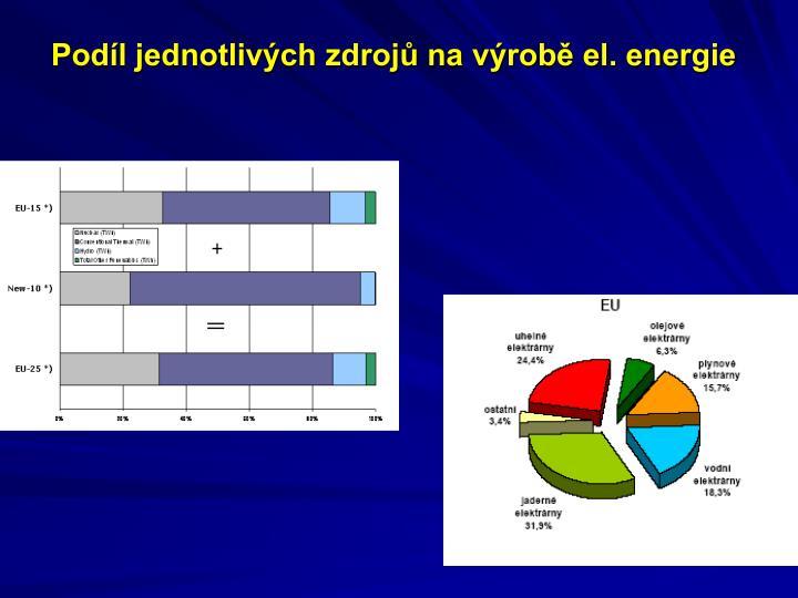 Podíl jednotlivých zdrojů na výrobě el. energie