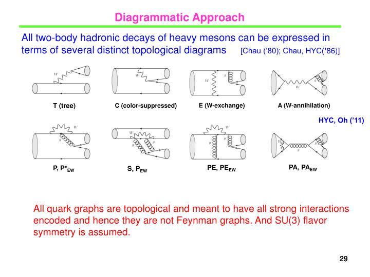 Diagrammatic Approach