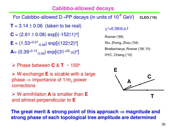 Cabibbo-allowed decays