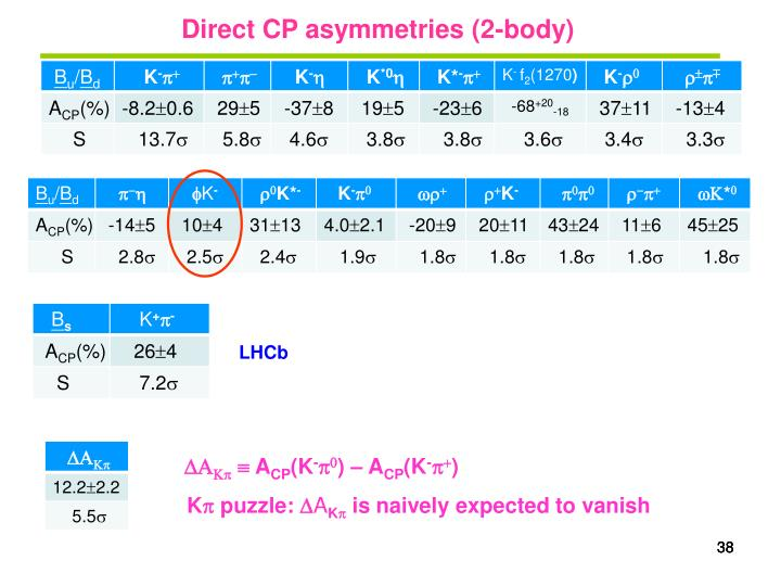 Direct CP asymmetries (2-body)