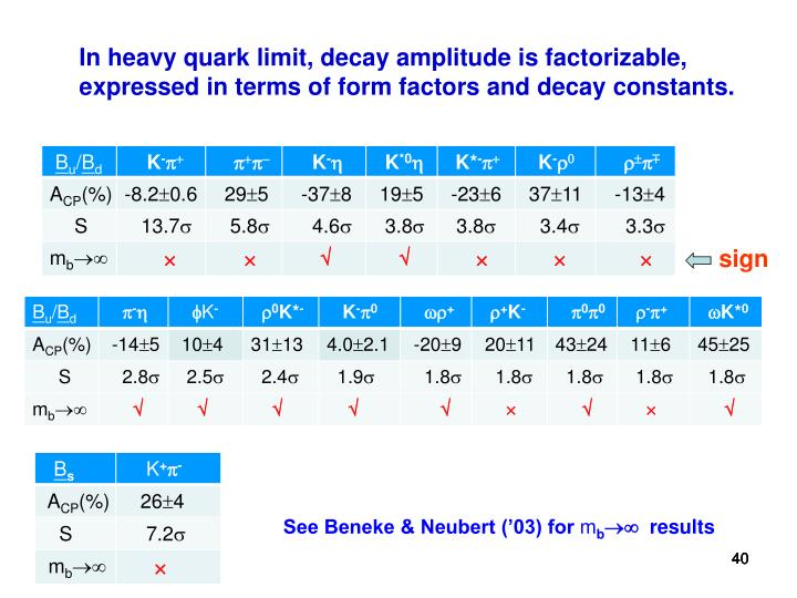 In heavy quark limit, decay amplitude is factorizable, expressed in terms of form factors and decay constants.
