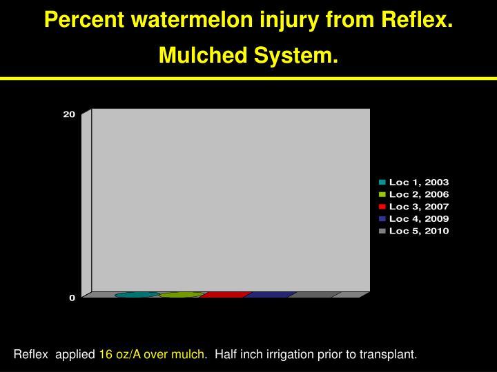 Percent watermelon injury from Reflex.