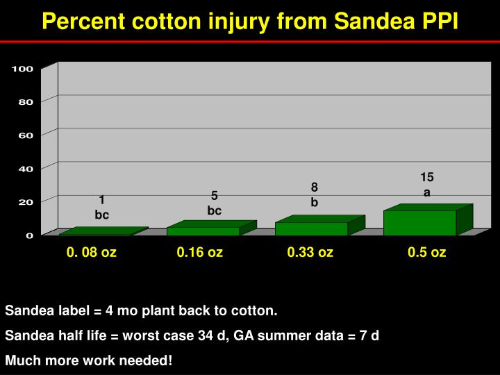 Percent cotton injury from Sandea PPI