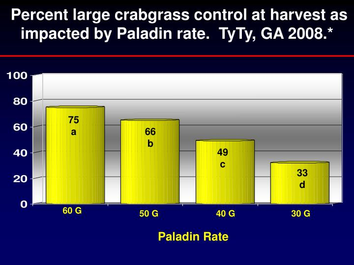 Percent large crabgrass control at harvest as impacted by Paladin rate.  TyTy, GA 2008.*