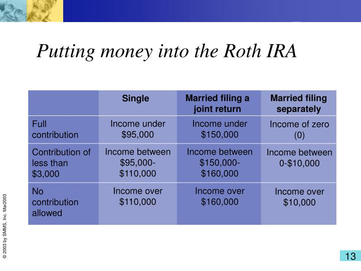 Putting money into the Roth IRA