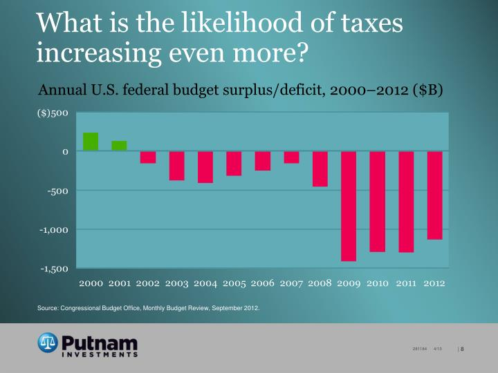 What is the likelihood of taxes increasing even more?