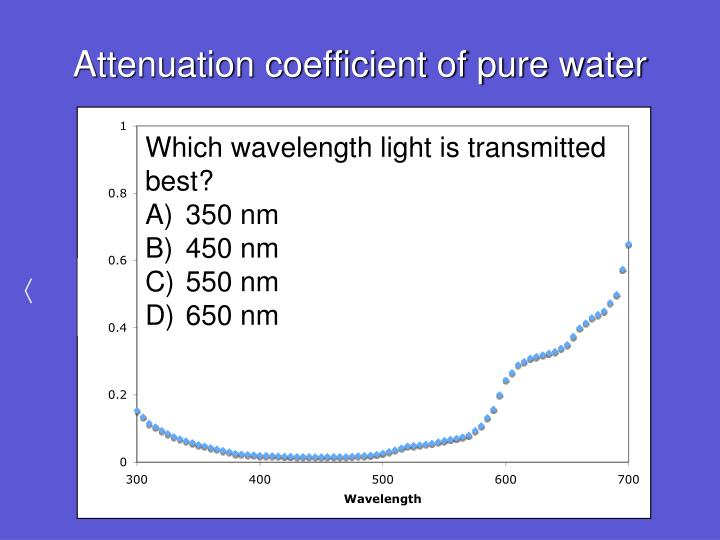 Attenuation coefficient of pure water