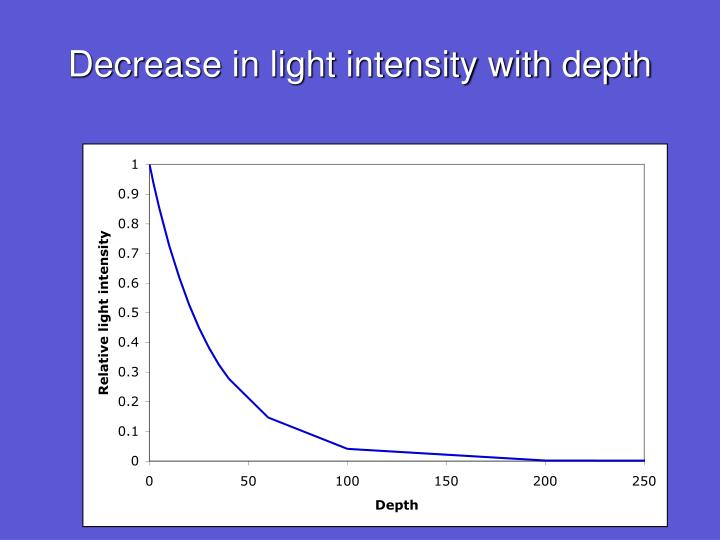 Decrease in light intensity with depth