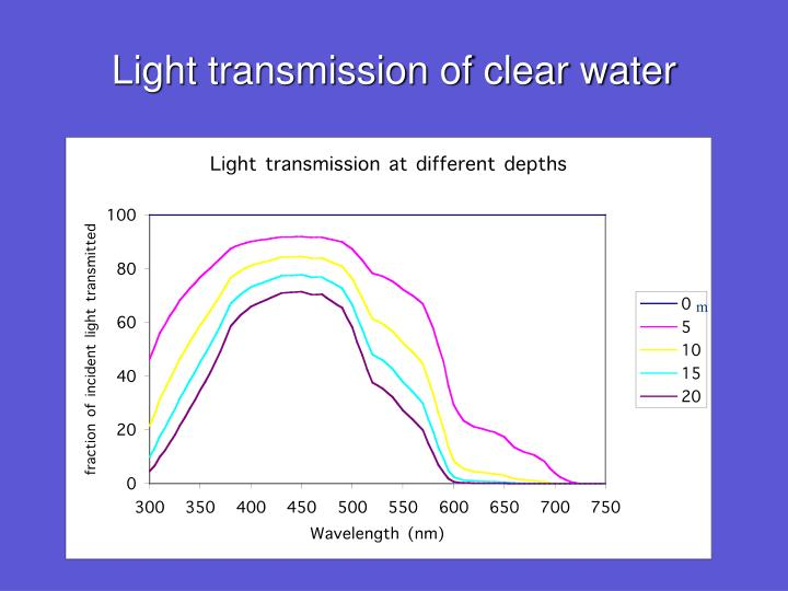 Light transmission of clear water