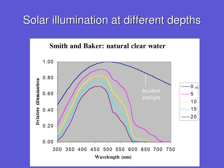 Solar illumination at different depths