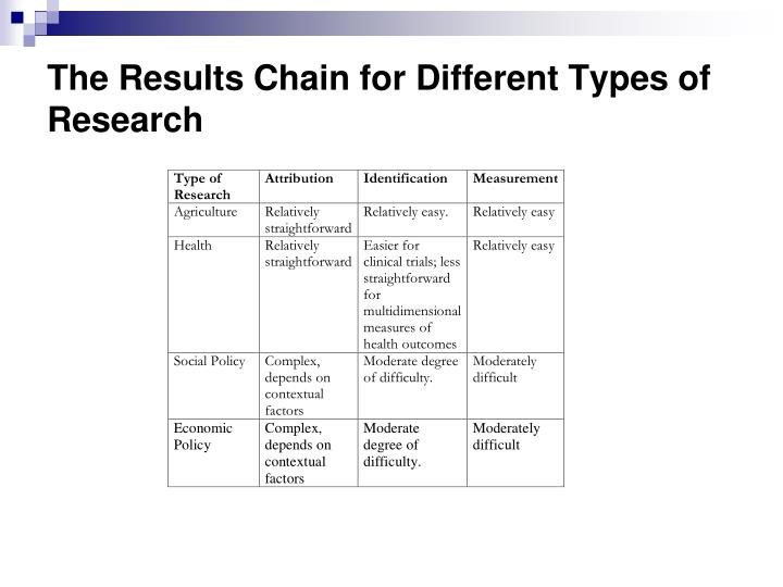 The Results Chain for Different Types of Research