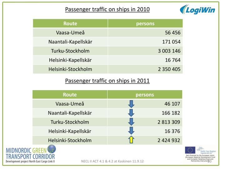 Passenger traffic on ships in 2010