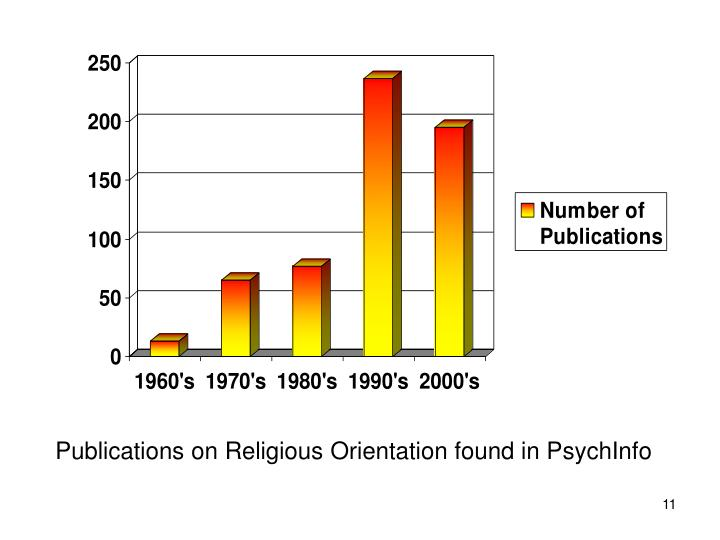 Publications on Religious Orientation found in PsychInfo