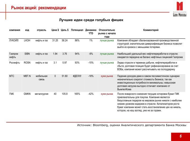 Рынок акций: рекомендации