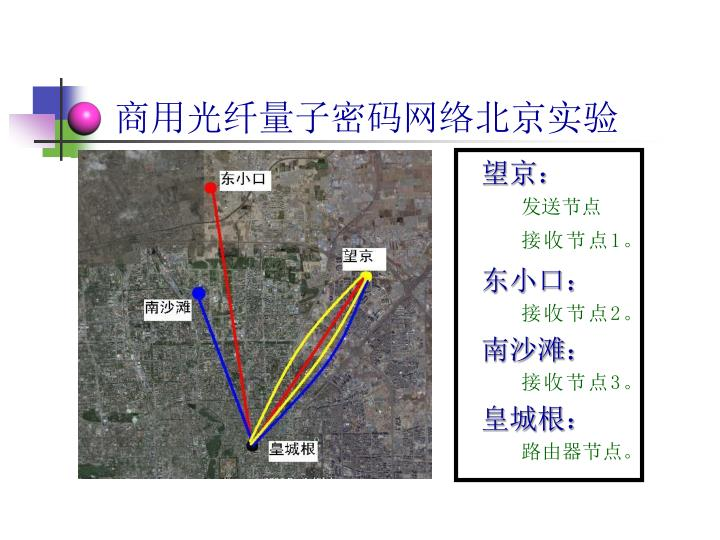 商用光纤量子密码网络北京实验