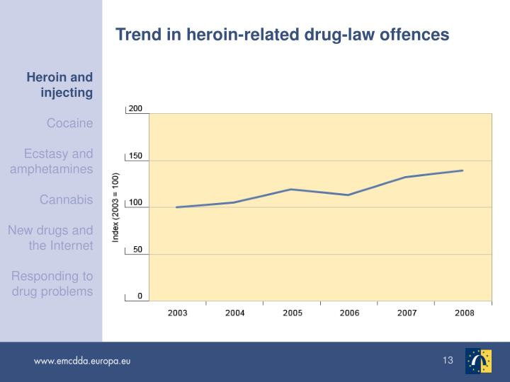 Heroin and injecting