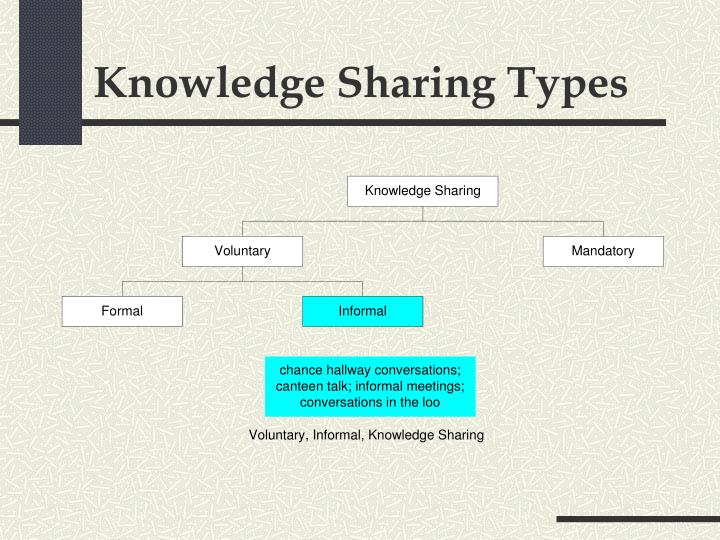 Knowledge Sharing Types