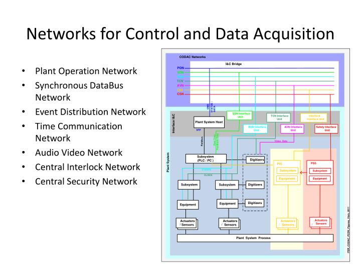 Networks for Control and Data Acquisition