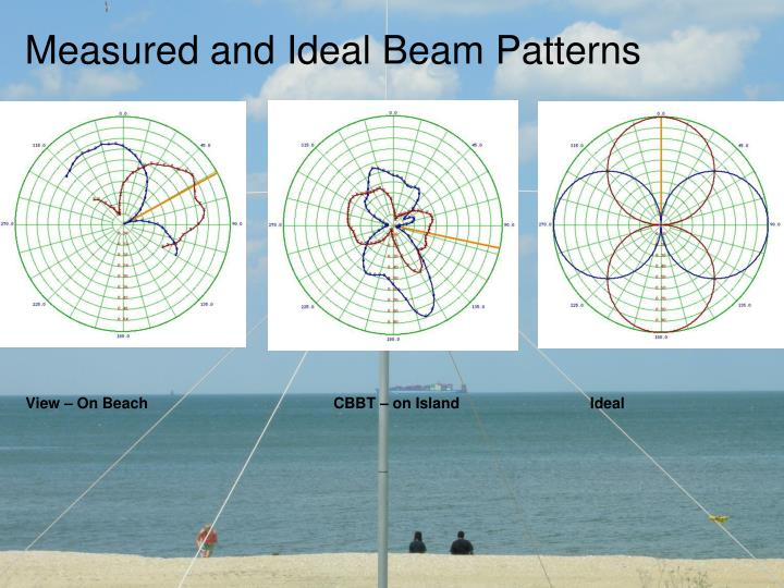 Measured and Ideal Beam Patterns