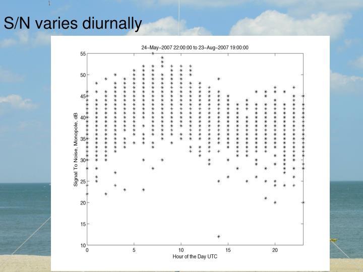 S/N varies diurnally