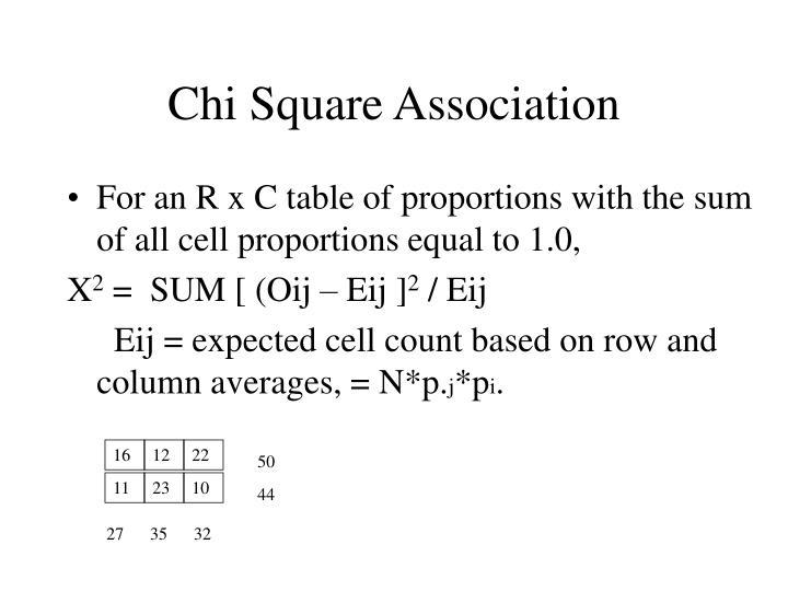 Chi Square Association