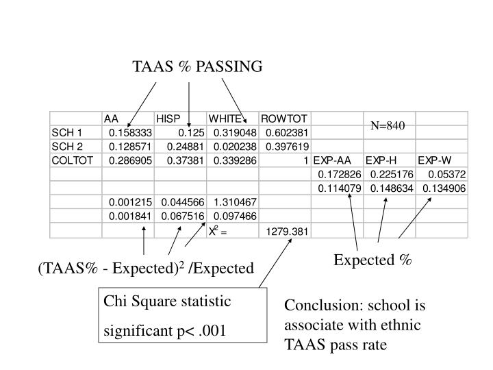 TAAS % PASSING