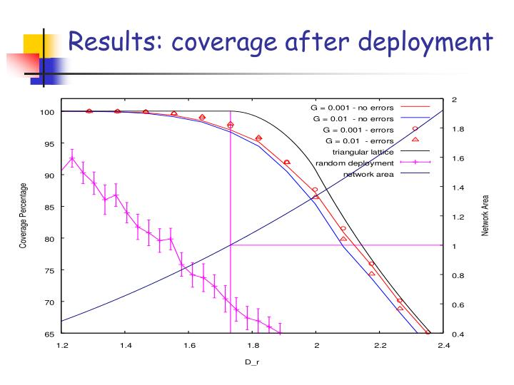 Results: coverage after deployment