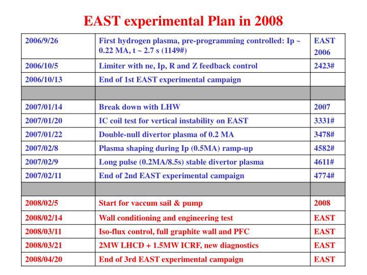 EAST experimental Plan in 2008