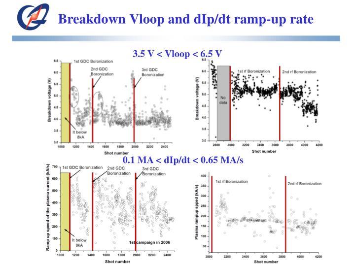 Breakdown Vloop and dIp/dt ramp-up rate