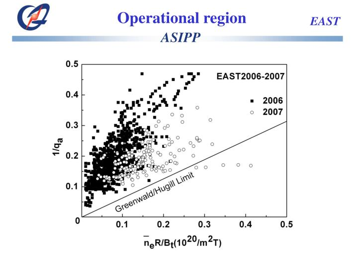 Operational region