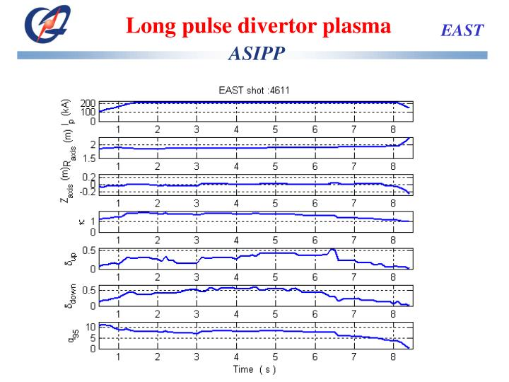 Long pulse divertor plasma