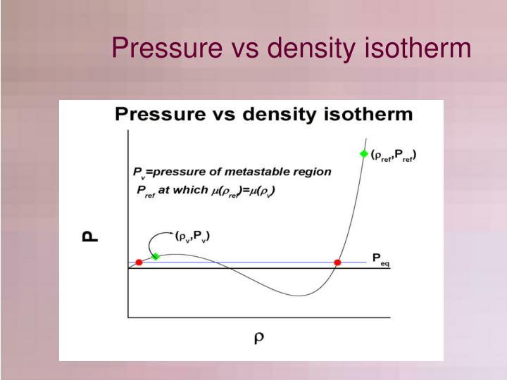 Pressure vs density isotherm