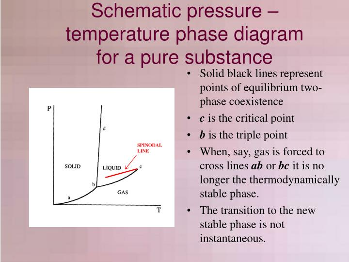Schematic pressure – temperature phase diagram