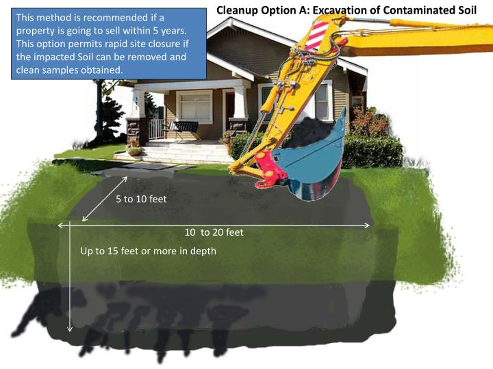 Cleanup Option A: Excavation of Contaminated Soil