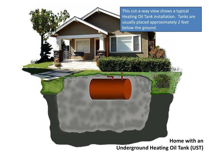 This cut-a-way view shows a typical Heating Oil Tank installation.  Tanks are usually placed approximately 2 feet below the ground.