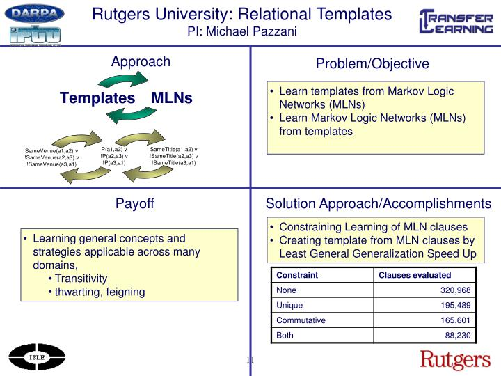 Ppt transfer learning site visit august 4 2006 report for Rutgers powerpoint template