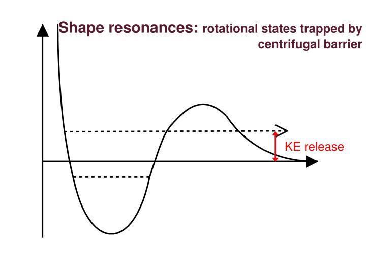 Shape resonances: