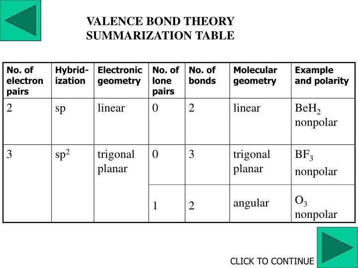 VALENCE BOND THEORY SUMMARIZATION TABLE