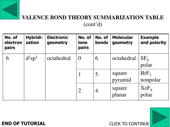 VALENCE BOND THEORY SUMMARIZATION TABLE