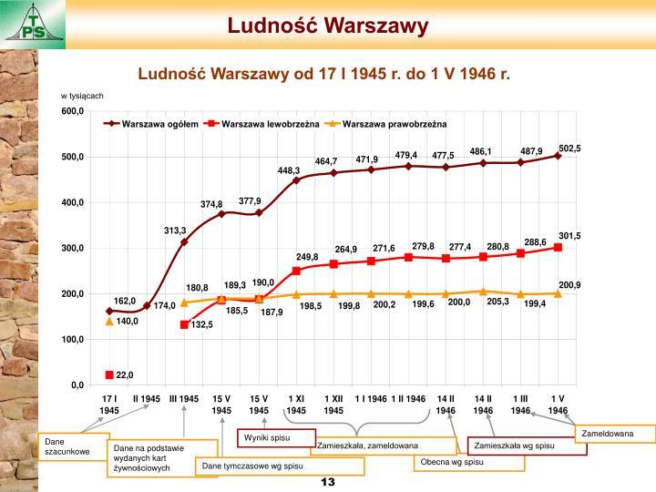 Ludność Warszawy