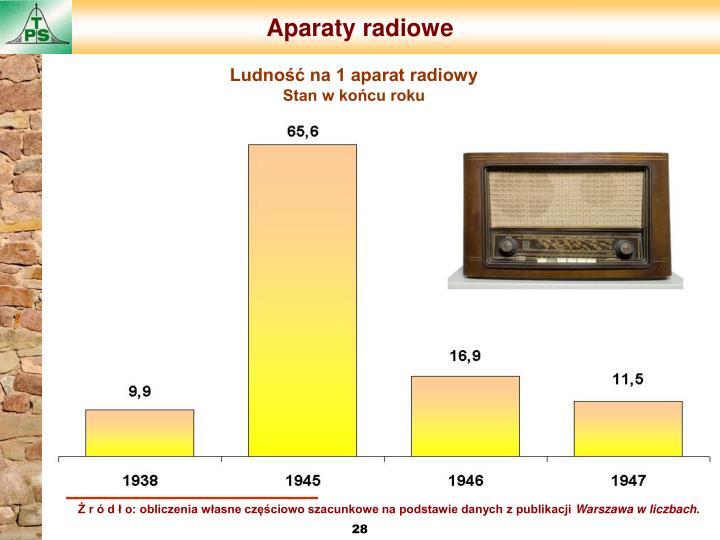 Aparaty radiowe